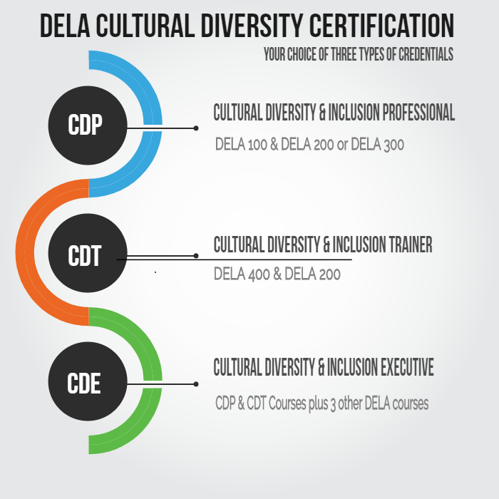What Is Diversity Certification Cdp Cdt Cde